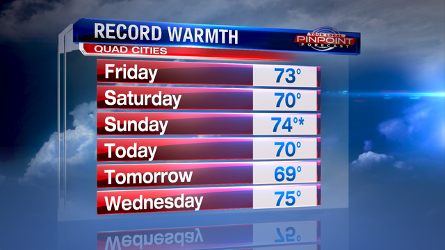 More incredible record warmth