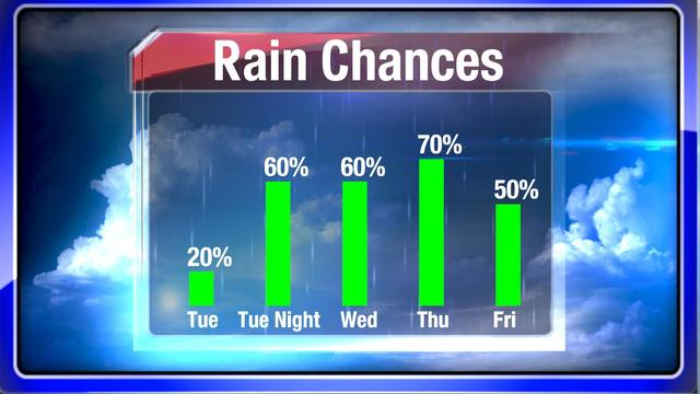 Rain in the forecast should relieve dry conditions this week