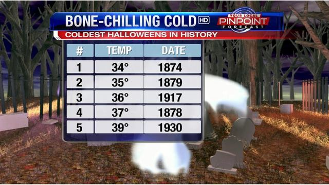One of our coldest Halloweens ever in the Quad Cities