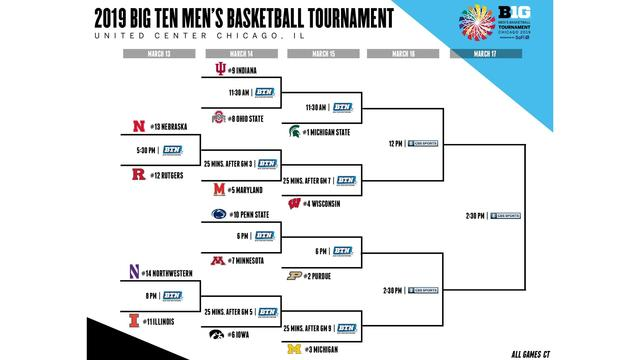 2019 Big Ten men's basketball tournament bracket