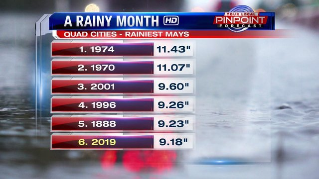 Motor Problems In Infancy May Forecast >> 6th Wettest May Ever In The Quad Cities And Counting